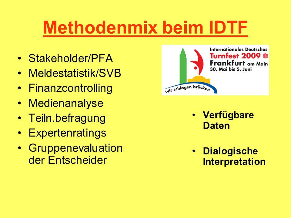 Methodenmix beim IDTF Stakeholder/PFA Meldestatistik/SVB Finanzcontrolling Medienanalyse Teiln.befragung Expertenratings Gruppenevaluation der Entsche