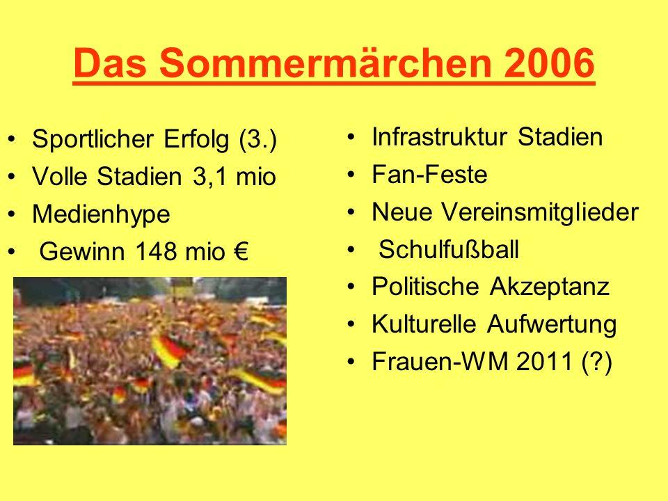 Das Sommermärchen 2006 Sportlicher Erfolg (3.) Volle Stadien 3,1 mio Medienhype Gewinn 148 mio Infrastruktur Stadien Fan-Feste Neue Vereinsmitglieder
