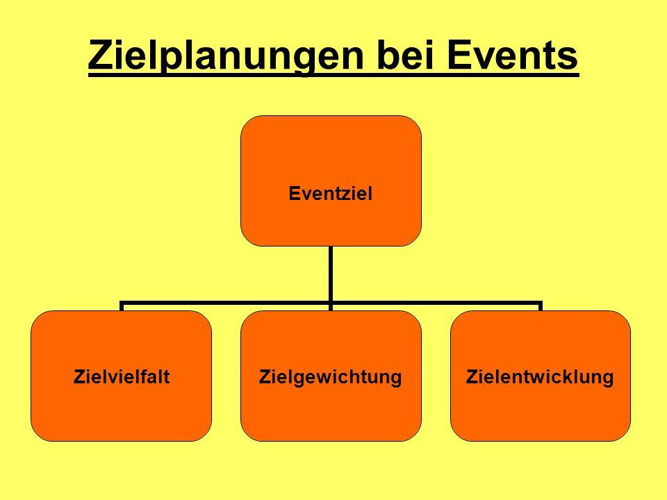 Zielplanungen bei Events Eventziel ZielvielfaltZielgewichtungZielentwicklung