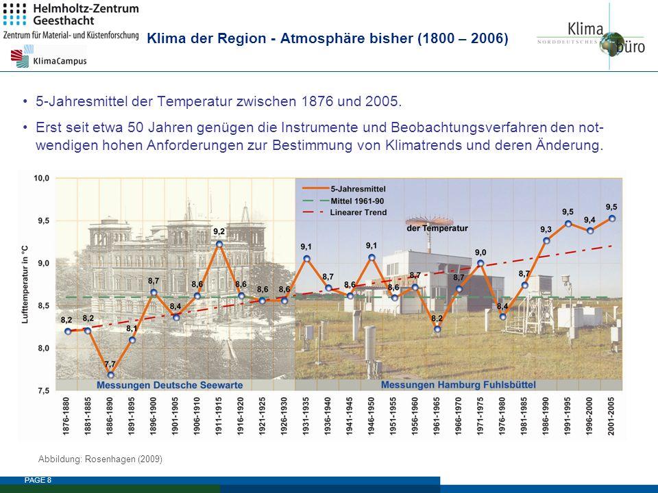 PAGE 9 Klima der Region - Atmosphäre bisher (1800 – 2006) Hamburg hat einen Wärmeinseleffekt im Jahresmittel bis zu 1,1 °C als zu einer ländlichen Referenzstation.