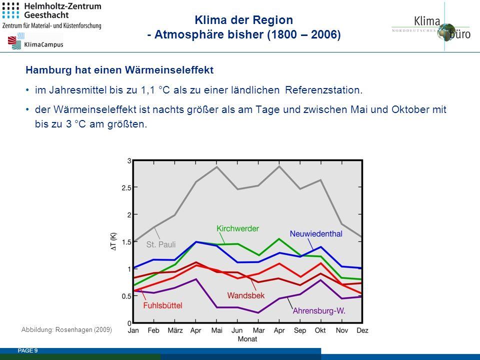 PAGE 9 Klima der Region - Atmosphäre bisher (1800 – 2006) Hamburg hat einen Wärmeinseleffekt im Jahresmittel bis zu 1,1 °C als zu einer ländlichen Ref