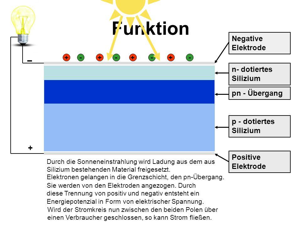 Funktion pn - Übergang n- dotiertes Silizium Negative Elektrode ++++---- + Durch die Sonneneinstrahlung wird Ladung aus dem aus Silizium bestehenden M