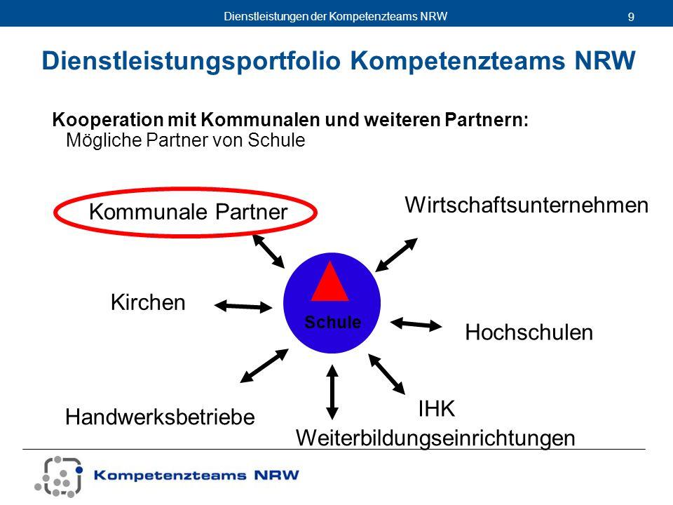 Dienstleistungen der Kompetenzteams NRW 9 Schule Kooperation mit Kommunalen und weiteren Partnern: Mögliche Partner von Schule Weiterbildungseinrichtu