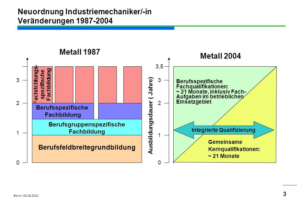 Bonn, 08.06.2004 4 Neuordnung Industriemechaniker/-in Einsatzgebiete IM Betriebstechnik IM Geräte- und Feinwerktechnik IM Maschinen- u.