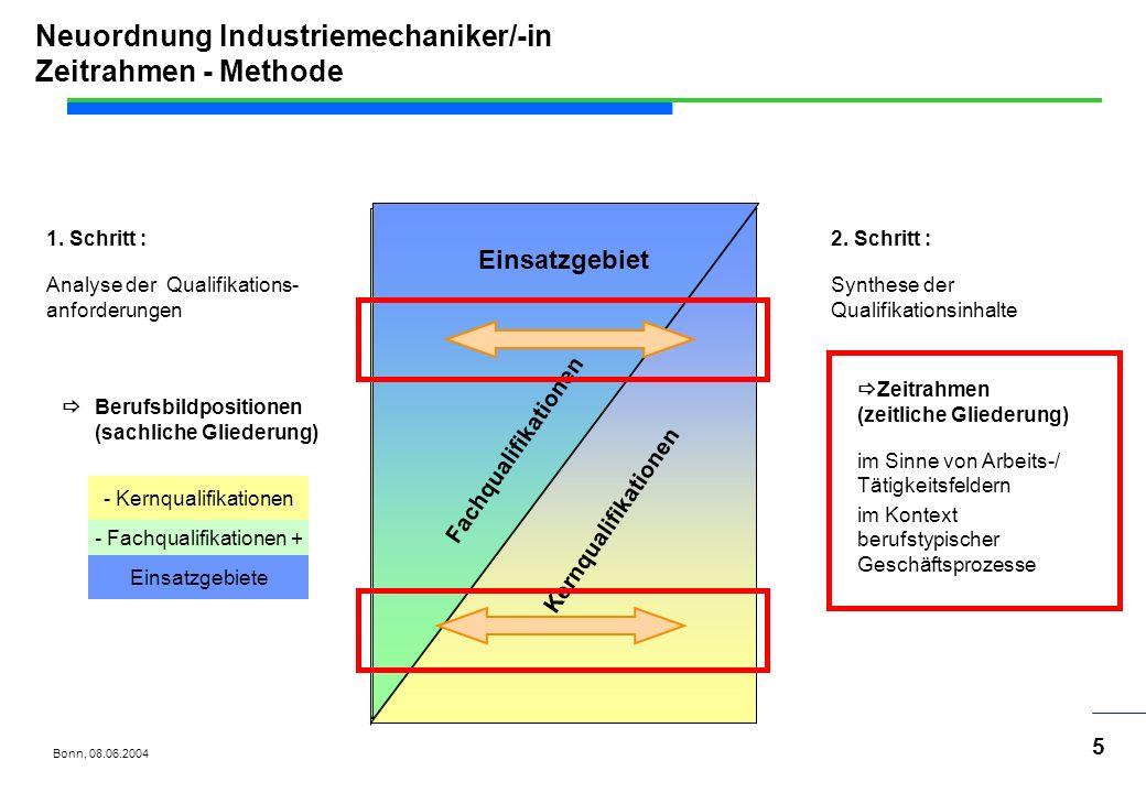 Bonn, 08.06.2004 16 Neuordnung Industriemechaniker/-in Abschlussprüfung Teil 2 Arbeitsauftrag Abschluss- Prüfung Teil 2 Prüfungsbereiche Variante1 Betrieblicher Auftrag Fachgespräch von höchstens 30 Minuten insgesamt höchstens 21 Std.