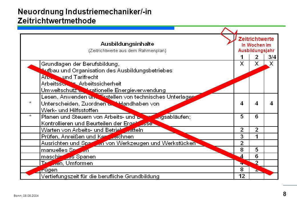 Bonn, 08.06.2004 39 Neuordnung Industriemechaniker/-in Lehrplanumsetzung Die Schwierigkeiten im Lehr-/Lernprozess