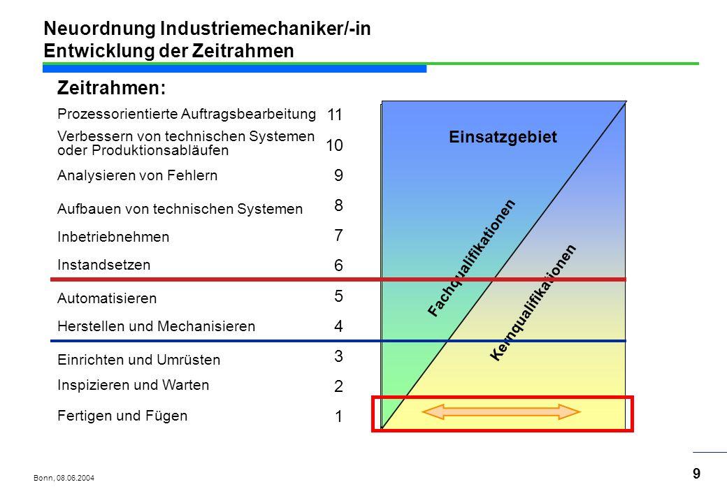 Bonn, 08.06.2004 20 Neuordnung Industriemechaniker/-in Abschlussprüfung >Der Prüfling soll im Prüfungsbereich Auftrags- und Funktionsanalyse in höchstens 120 Minuten technische Systeme analysieren.