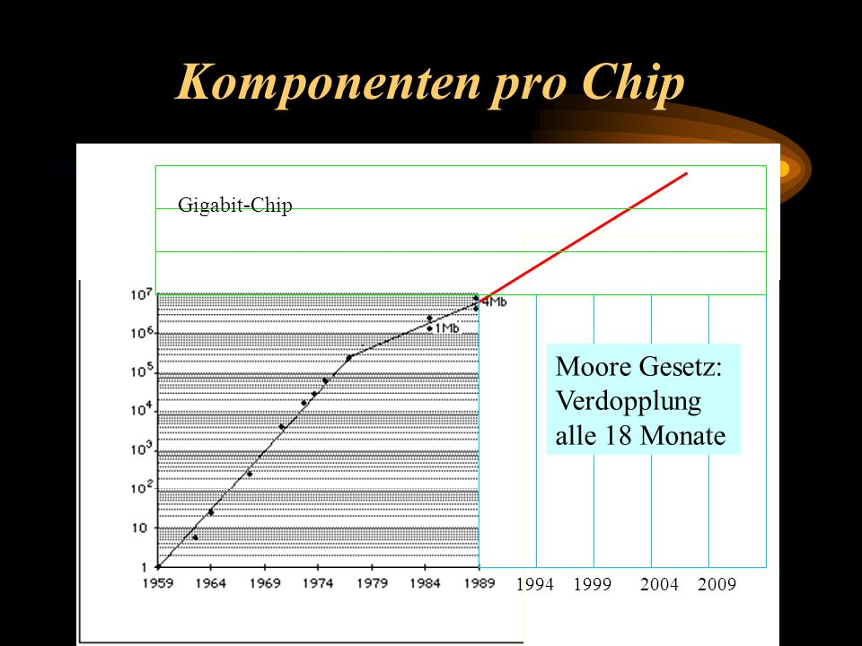 Komponenten pro Chip 1994 1999 2004 2009 Gigabit-Chip Moore Gesetz: Verdopplung alle 18 Monate