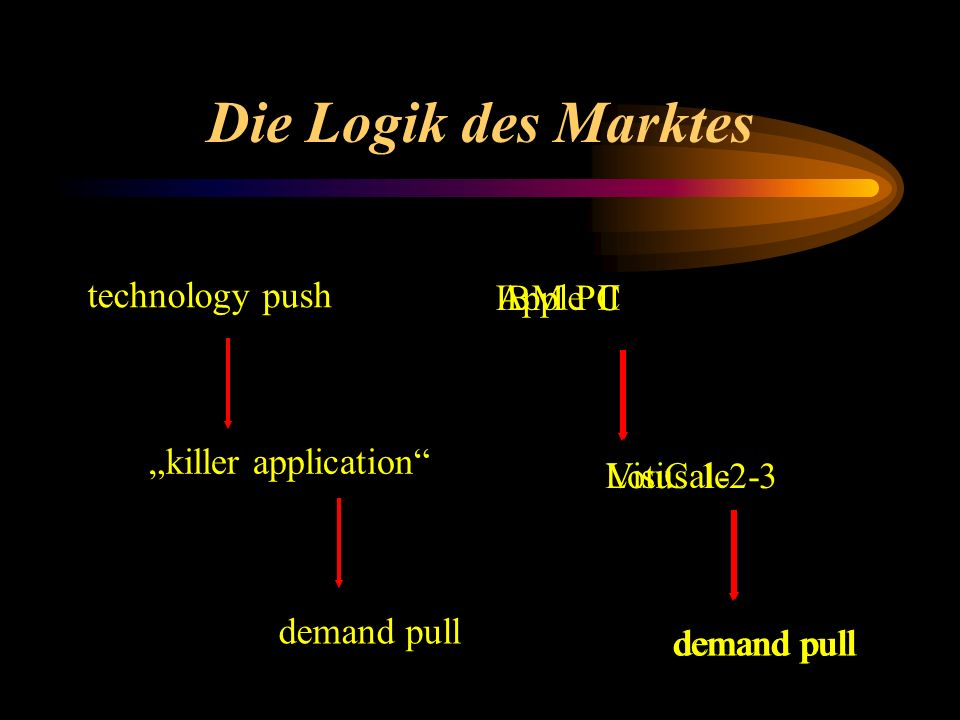 Die Logik des Marktes technology push killer application demand pull Apple II VisiCalc demand pull IBM PC Lotus 1-2-3 demand pull