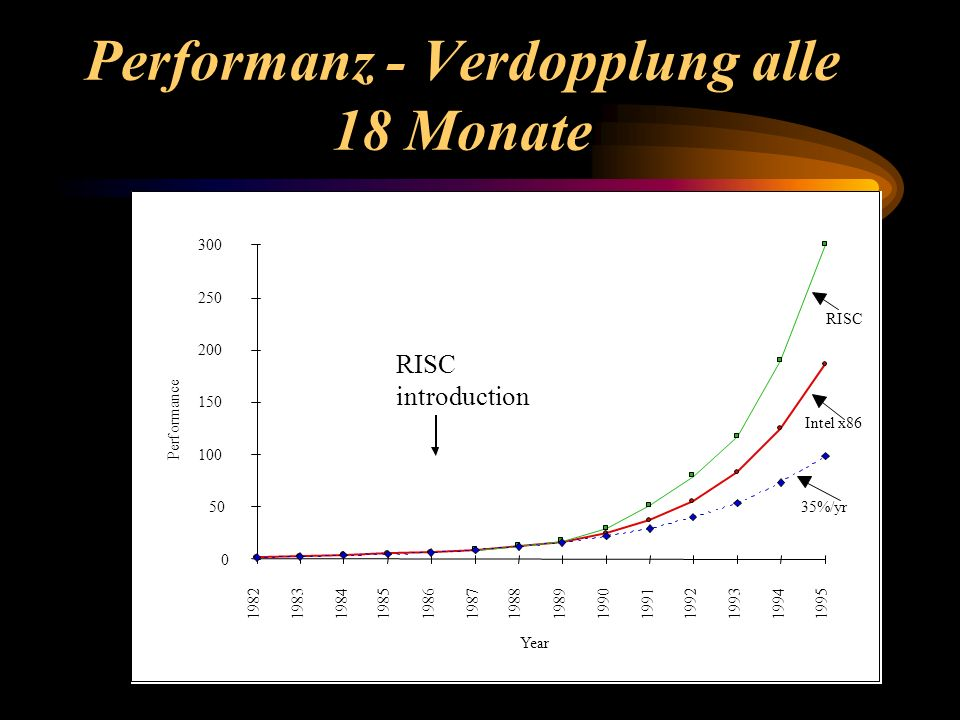 Performanz - Verdopplung alle 18 Monate 8/23/99©UCB Fall 1999 CS152 / Lec1.15 RISC introduction