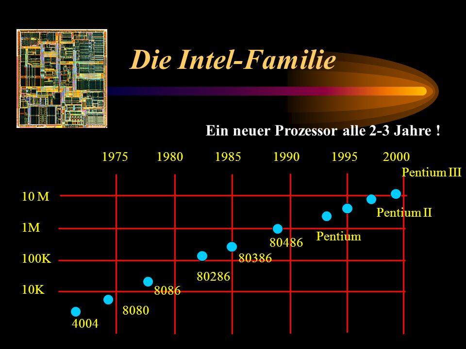 Die Intel-Familie 1975 1980 1985 1990 1995 2000 10 M 1M 100K 10K 4004 8080 8086 80286 80386 80486 Pentium Pentium II Pentium III Ein neuer Prozessor a