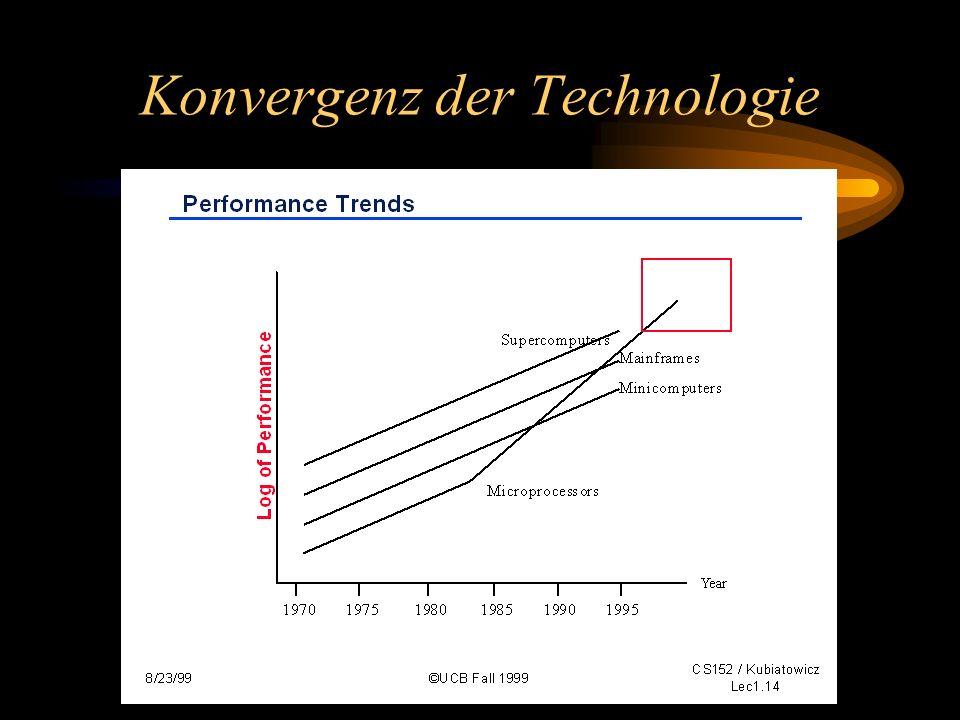 90er: Globale Vernetzung Viele inkrementelle Verbesserungen Paket-Vermittlung Local Area Networks TCP/IP Protokoll Konvergenz von Telekommunikation und Computertechnologie