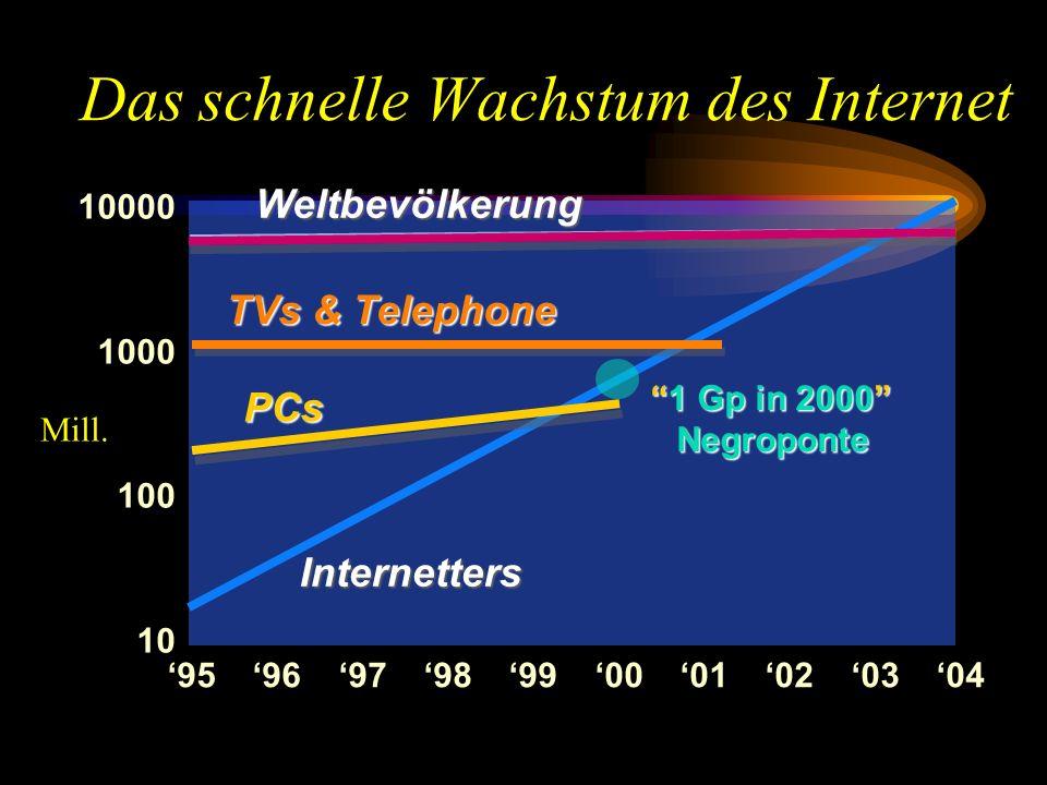 Das schnelle Wachstum des Internet Internetters PCs TVs & Telephone Weltbevölkerung 10000 1000 100 10 95969798990001020304 1 Gp in 2000 Negroponte1 Gp
