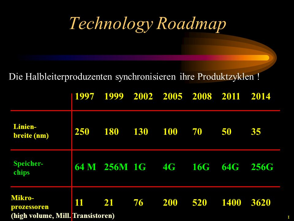 Technology Roadmap 1997199920022005200820112014 250180130100705035 64 M256M1G4G16G64G256G 11217620052014003620 Linien- breite (nm) Speicher- chips Mikro- prozessoren (high volume, Mill.