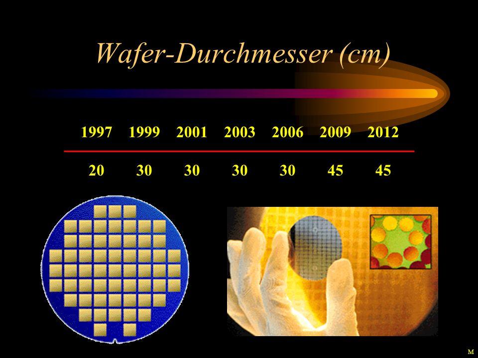 Wafer-Durchmesser (cm) 1997199920012003200620092012 20 30 30 30 30 45 45 M
