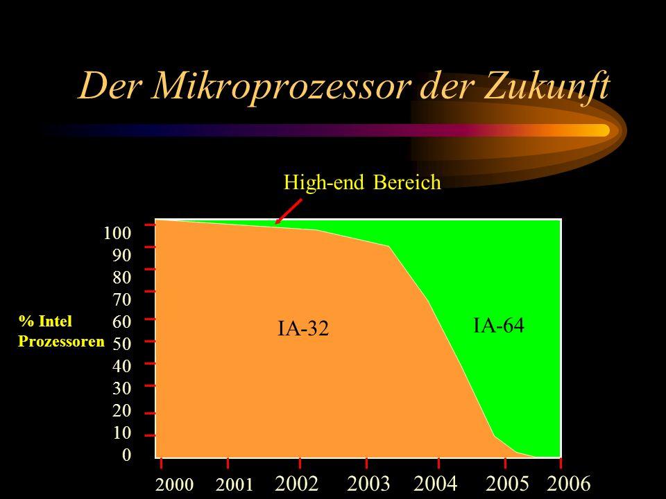 Der Mikroprozessor der Zukunft 100 90 80 70 60 50 40 30 20 10 0 2000 2001 2002 2003 2004 2005 2006 IA-32 IA-64 % Intel Prozessoren High-end Bereich