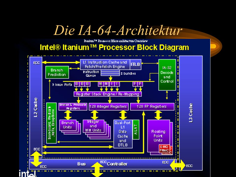Die IA-64-Architektur 128 rotating integer Register 128 floating-point Register 8 branch Register 64 predicate Register Mit einem Pentium dazu Superscalar - MMX - SIMD extensions Pipeline: 10 Stufen Cache Level L1, L2, L3