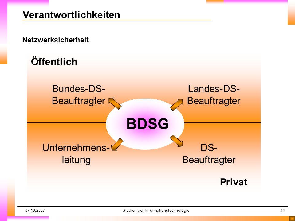 07.10.2007Studienfach Informationstechnologie14 Netzwerksicherheit Verantwortlichkeiten BDSG Öffentlich Privat Unternehmens- leitung DS- Beauftragter Bundes-DS- Beauftragter Landes-DS- Beauftragter