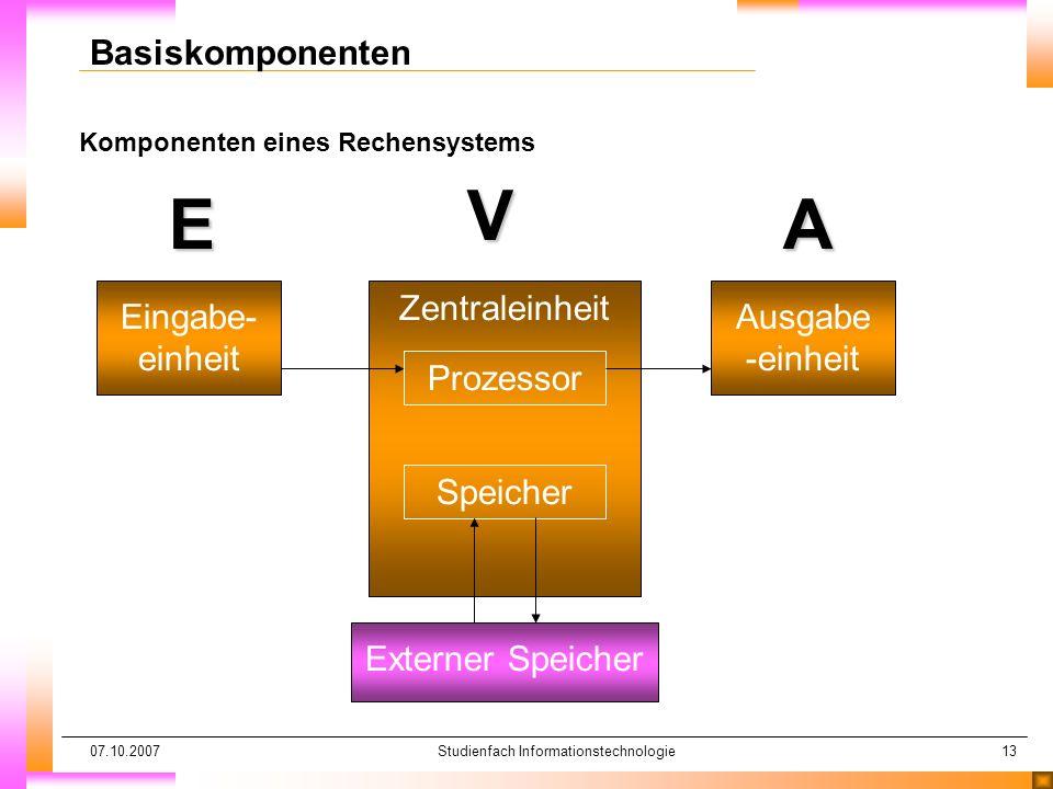 07.10.2007Studienfach Informationstechnologie13 Komponenten eines Rechensystems Basiskomponenten Eingabe- einheitE Ausgabe -einheitAV Zentraleinheit P