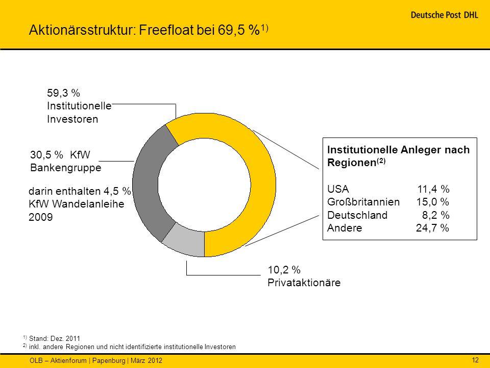 OLB – Aktienforum | Papenburg | März 2012 12 Institutionelle Anleger nach Regionen (2) USA 11,4 % Großbritannien15,0 % Deutschland8,2 % Andere24,7 % 5