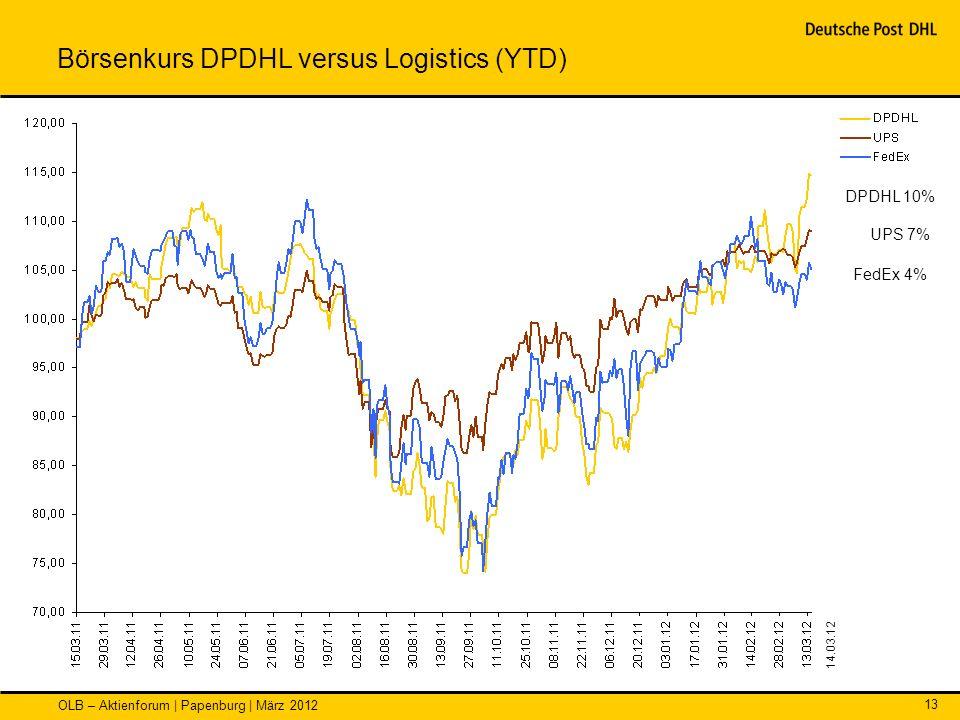 OLB – Aktienforum | Papenburg | März 2012 13 Börsenkurs DPDHL versus Logistics (YTD) DPDHL 10% UPS 7% FedEx 4% 14.03.12