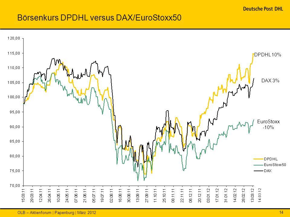 OLB – Aktienforum | Papenburg | März 2012 14 Börsenkurs DPDHL versus DAX/EuroStoxx50 DAX 3% DPDHL 10% EuroStoxx -10% 14.03.12