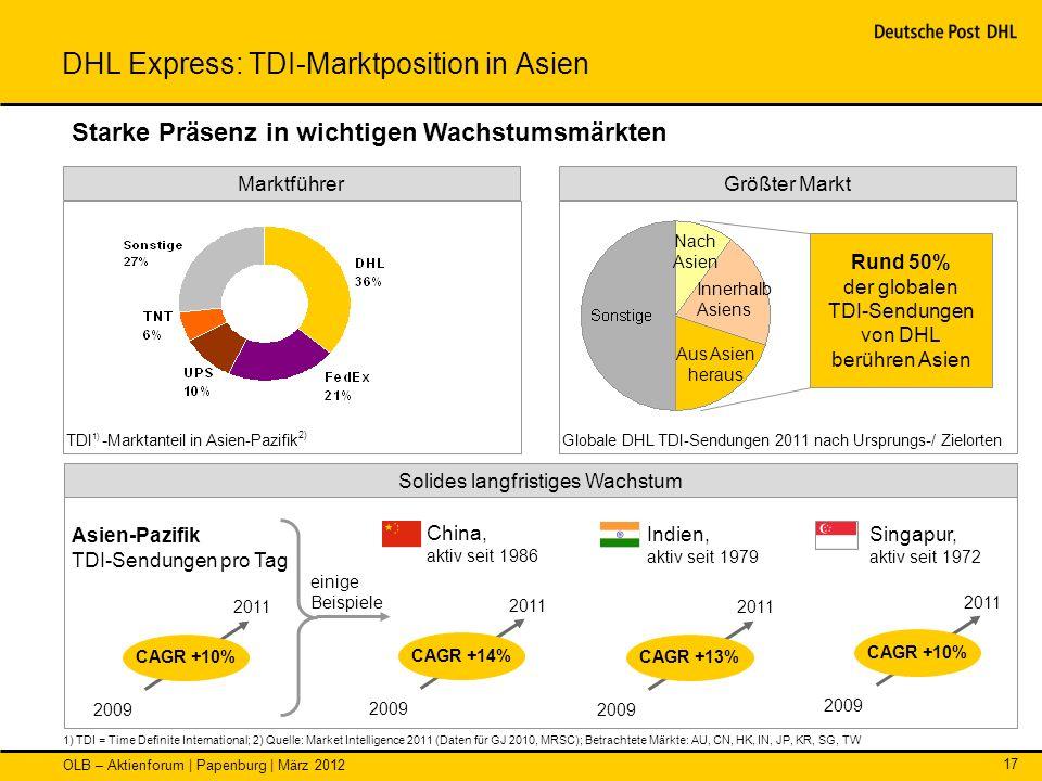 OLB – Aktienforum | Papenburg | März 2012 17 einige Beispiele DHL Express: TDI-Marktposition in Asien TDI 1) - Marktanteil in Asien-Pazifik 2) Globale