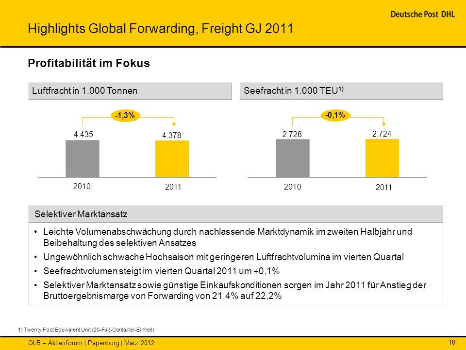 OLB – Aktienforum | Papenburg | März 2012 18 Seefracht in 1.000 TEU 1) Luftfracht in 1.000 Tonnen Profitabilität im Fokus 1) Twenty Foot Equivalent Un
