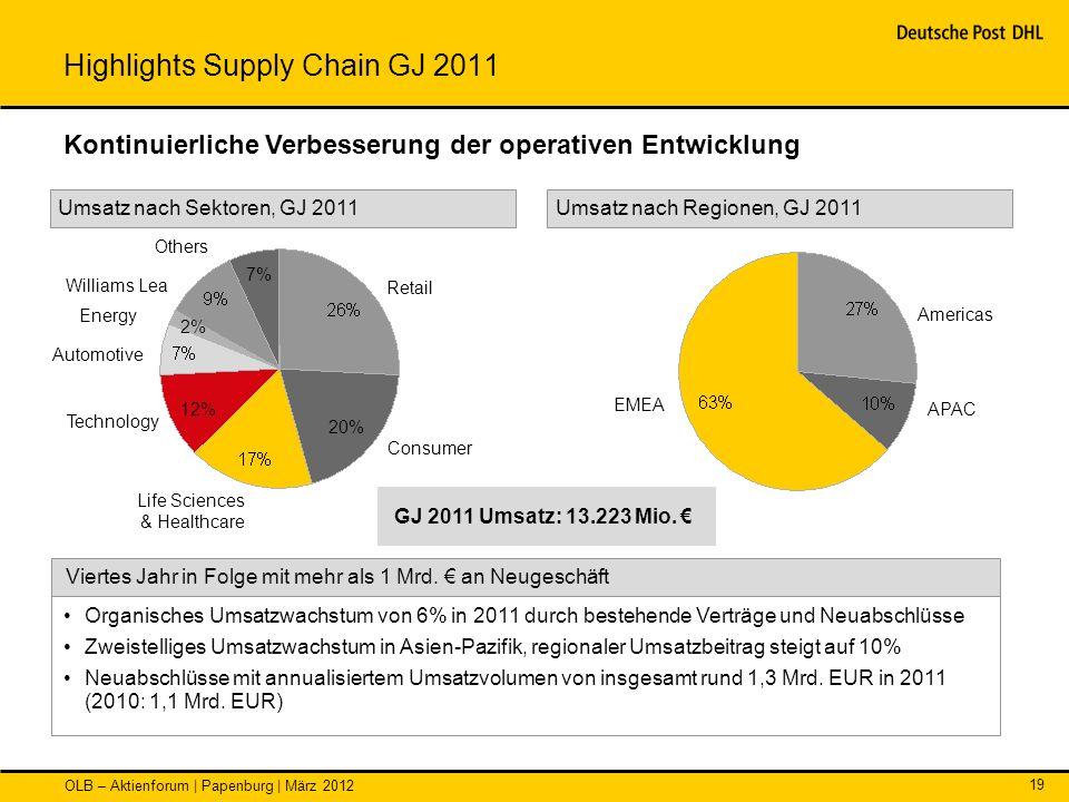 OLB – Aktienforum | Papenburg | März 2012 19 Organisches Umsatzwachstum von 6% in 2011 durch bestehende Verträge und Neuabschlüsse Zweistelliges Umsat