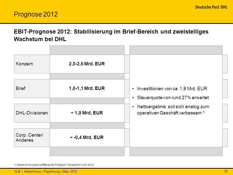 OLB – Aktienforum | Papenburg | März 2012 20 Konzern Brief DHL-Divisionen Corp. Center/ Anderes 2,5-2,6 Mrd. EUR 1,0-1,1 Mrd. EUR ~ 1,9 Mrd. EUR ~ -0,