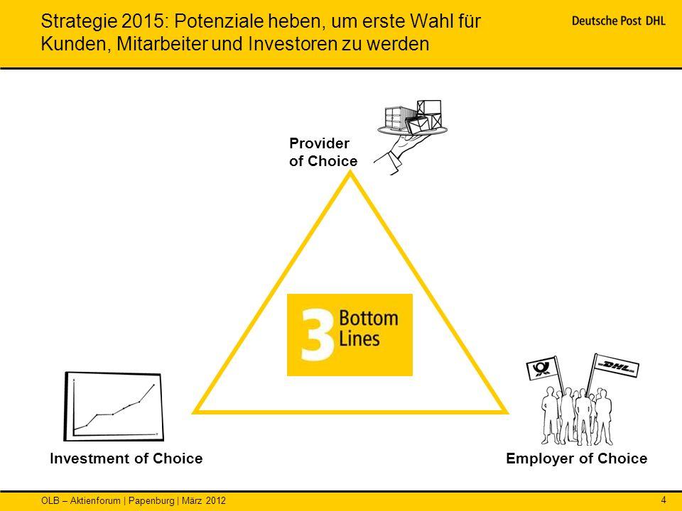 OLB – Aktienforum | Papenburg | März 2012 4 Strategie 2015: Potenziale heben, um erste Wahl für Kunden, Mitarbeiter und Investoren zu werden Employer
