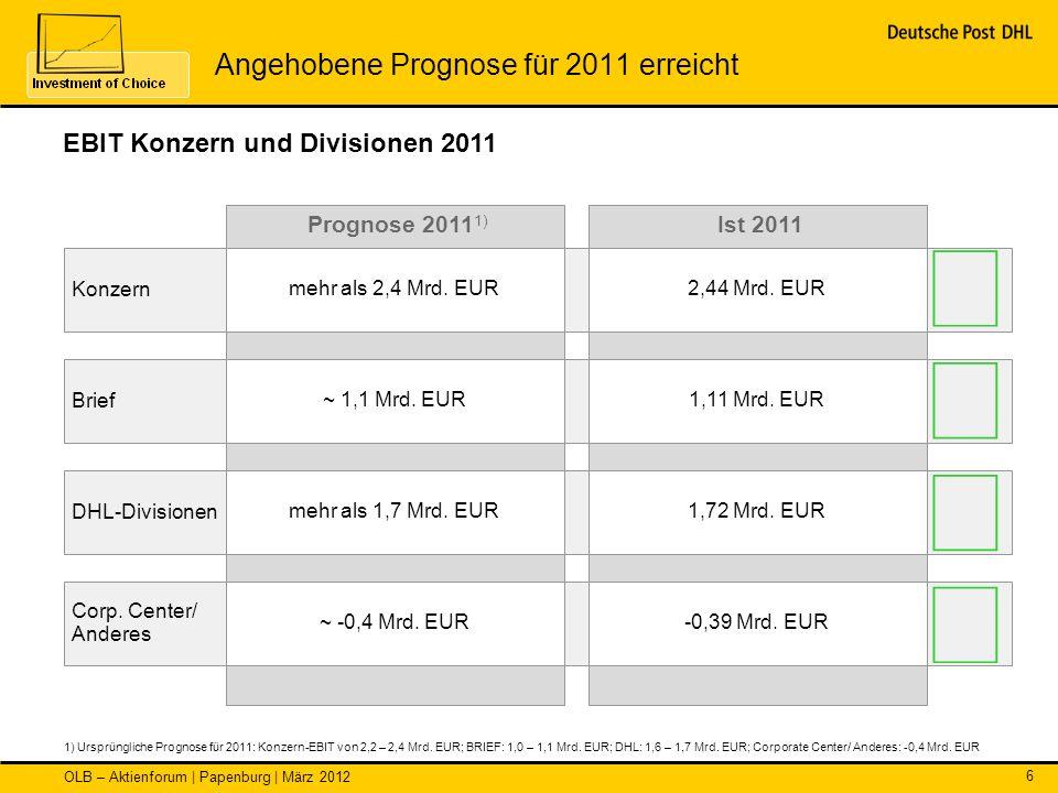OLB – Aktienforum | Papenburg | März 2012 6 EBIT Konzern und Divisionen 2011 1) Ursprüngliche Prognose für 2011: Konzern-EBIT von 2,2 – 2,4 Mrd. EUR;