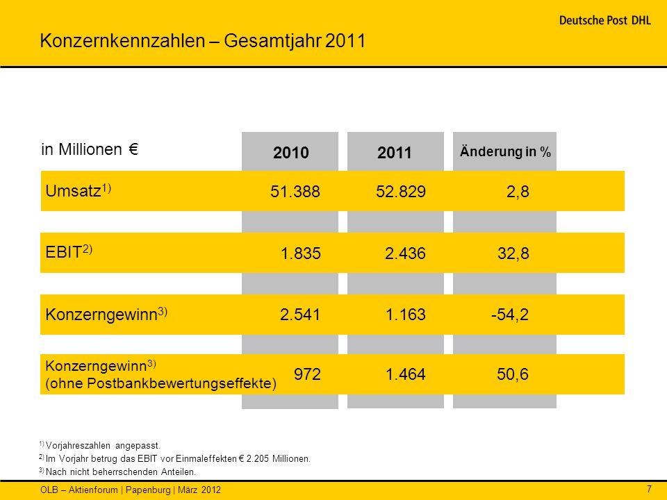 OLB – Aktienforum | Papenburg | März 2012 7 Konzernkennzahlen – Gesamtjahr 2011 in Millionen 2011 Änderung in % Umsatz 1) EBIT 2) Konzerngewinn 3) 51.