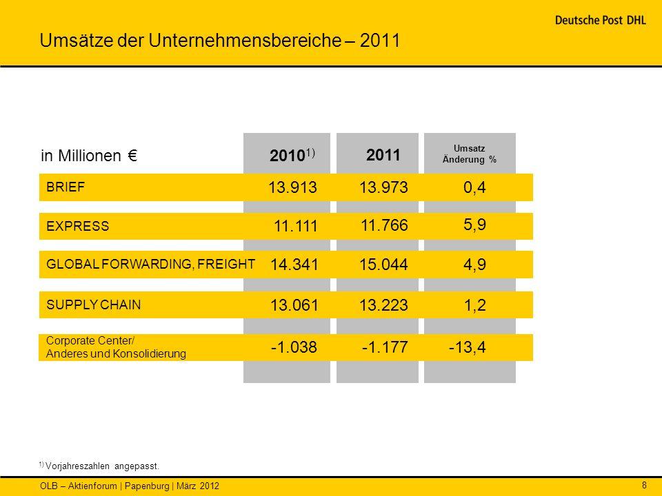 OLB – Aktienforum | Papenburg | März 2012 8 Umsätze der Unternehmensbereiche – 2011 1) Vorjahreszahlen angepasst. Umsatz Änderung % BRIEF GLOBAL FORWA