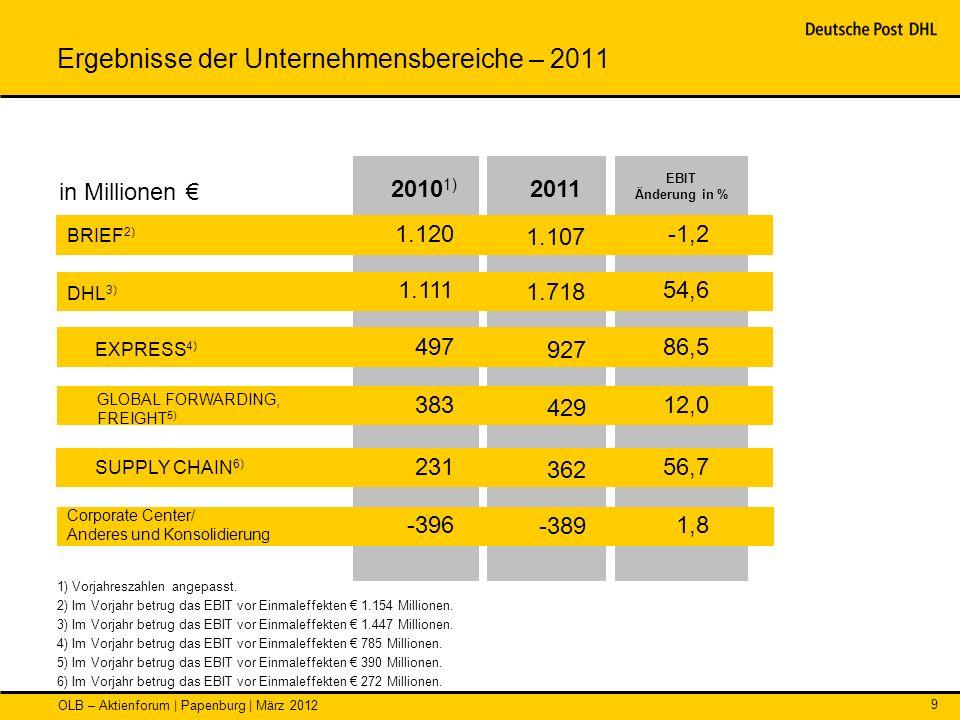 OLB – Aktienforum | Papenburg | März 2012 9 Ergebnisse der Unternehmensbereiche – 2011 EBIT Änderung in % EXPRESS 4) 2011 1.120 1.107 -1,2 497 927 86,
