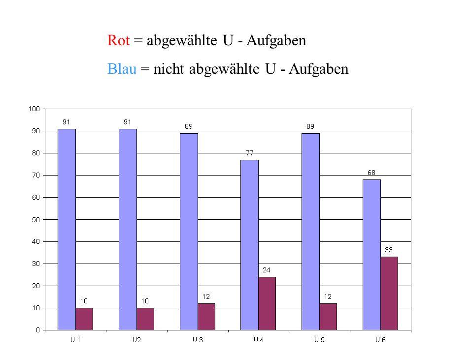 Rot = abgewählte U - Aufgaben Blau = nicht abgewählte U - Aufgaben