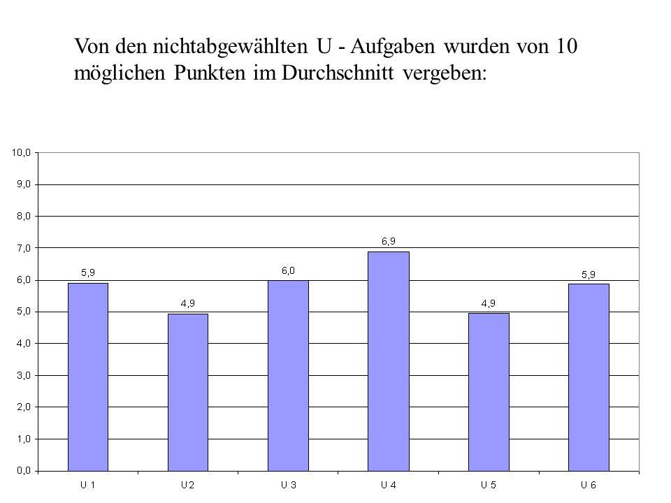 Von den nichtabgewählten U - Aufgaben wurden von 10 möglichen Punkten im Durchschnitt vergeben: