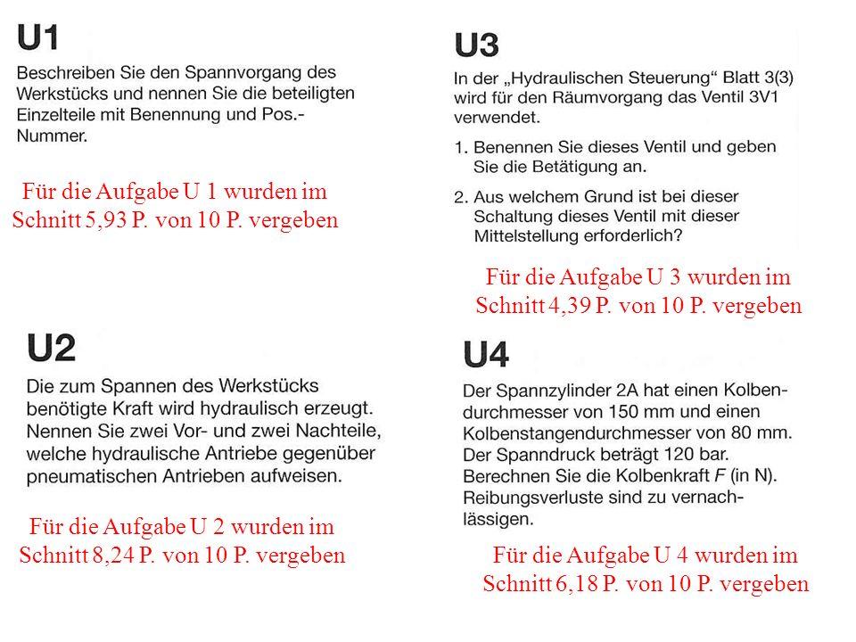Für die Aufgabe U 1 wurden im Schnitt 5,93 P. von 10 P. vergeben Für die Aufgabe U 2 wurden im Schnitt 8,24 P. von 10 P. vergeben Für die Aufgabe U 4