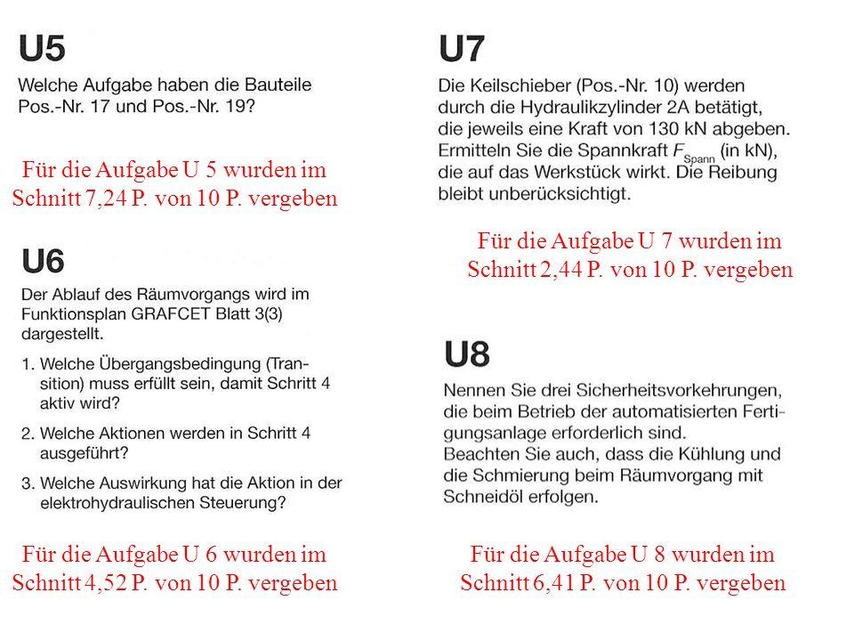 Für die Aufgabe U 5 wurden im Schnitt 7,24 P. von 10 P. vergeben Für die Aufgabe U 6 wurden im Schnitt 4,52 P. von 10 P. vergeben Für die Aufgabe U 8