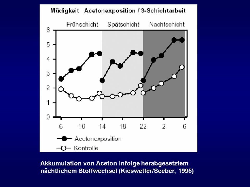Akkumulation von Aceton infolge herabgesetztem nächtlichem Stoffwechsel (Kieswetter/Seeber, 1995)