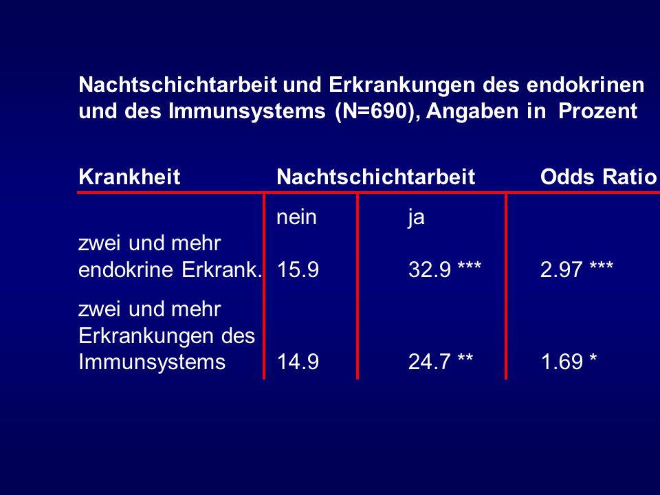 Nachtschichtarbeit und Erkrankungen des endokrinen und des Immunsystems (N=690), Angaben in Prozent KrankheitNachtschichtarbeitOdds Ratio neinja zwei