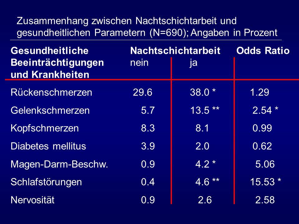 Zusammenhang zwischen Nachtschichtarbeit und gesundheitlichen Parametern (N=690); Angaben in Prozent Gesundheitliche Nachtschichtarbeit Odds Ratio Bee