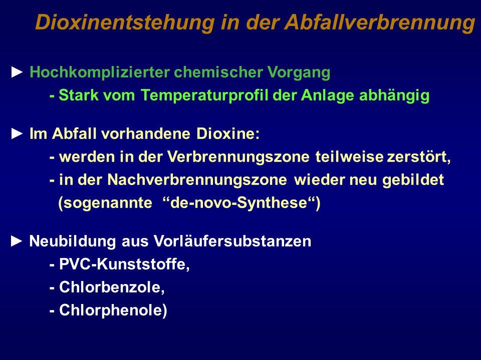 Dioxinentstehung in der Abfallverbrennung Hochkomplizierter chemischer Vorgang - Stark vom Temperaturprofil der Anlage abhängig Im Abfall vorhandene D