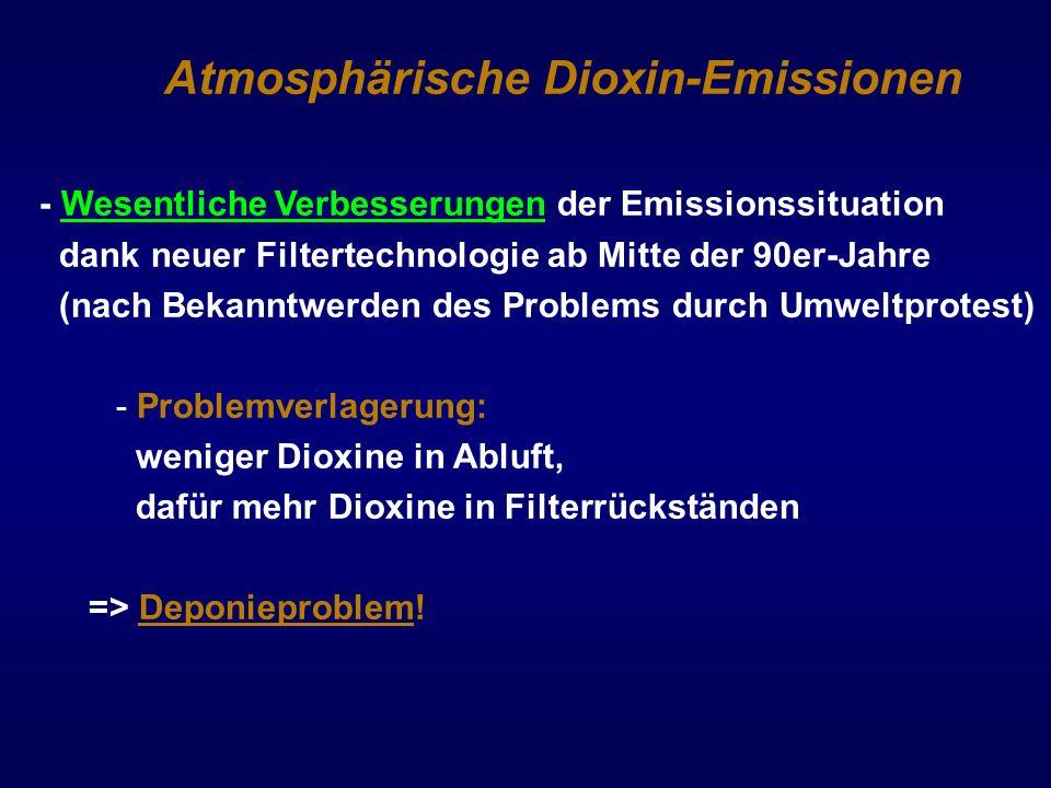 Atmosphärische Dioxin-Emissionen - Wesentliche Verbesserungen der Emissionssituation dank neuer Filtertechnologie ab Mitte der 90er-Jahre (nach Bekann