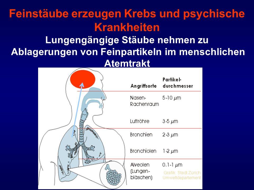 Feinstäube erzeugen Krebs und psychische Krankheiten Lungengängige Stäube nehmen zu Ablagerungen von Feinpartikeln im menschlichen Atemtrakt Grafik: S