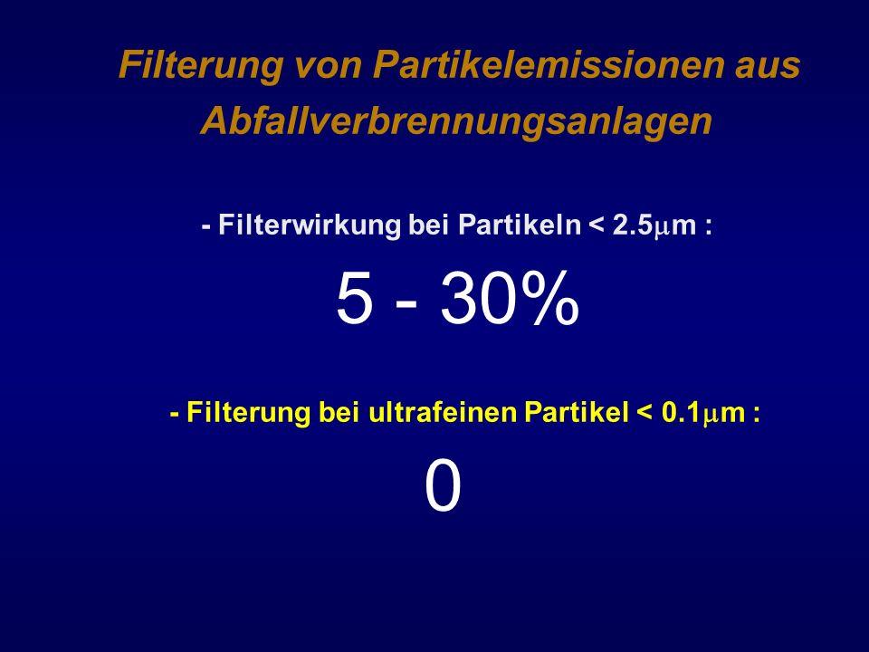 Filterung von Partikelemissionen aus Abfallverbrennungsanlagen - Filterwirkung bei Partikeln < 2.5 m : 5 - 30% - Filterung bei ultrafeinen Partikel <