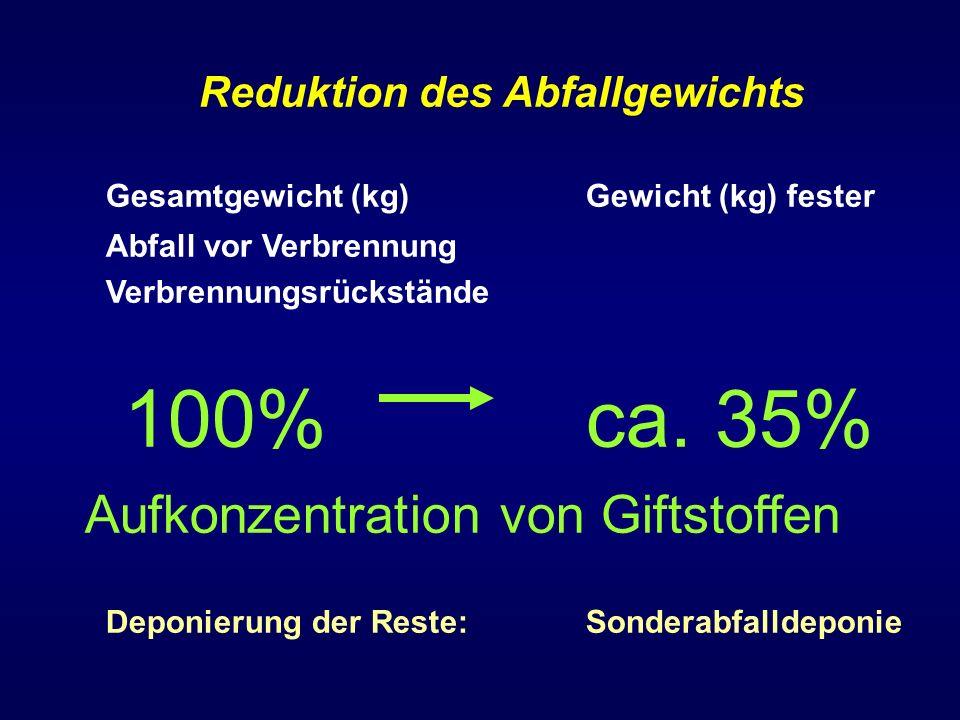 Reduktion des Abfallgewichts Gesamtgewicht (kg) Gewicht (kg) fester Abfall vor Verbrennung Verbrennungsrückstände 100% ca. 35% Aufkonzentration von Gi
