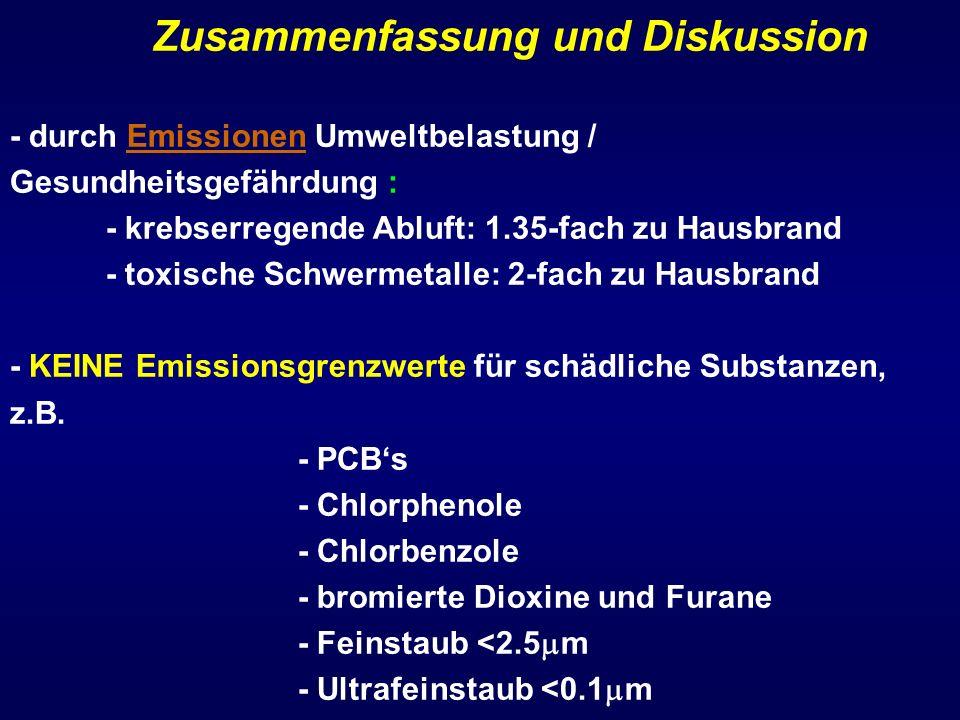Zusammenfassung und Diskussion - durch Emissionen Umweltbelastung / Gesundheitsgefährdung : - krebserregende Abluft: 1.35-fach zu Hausbrand - toxische