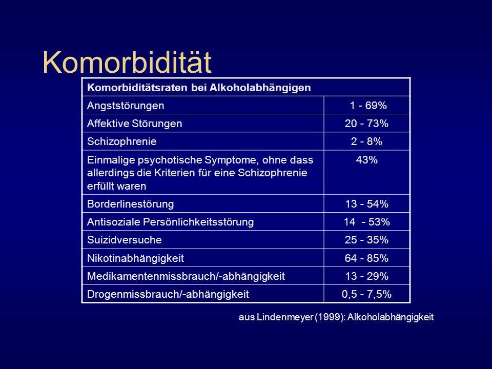Komorbidität Komorbiditätsraten bei Alkoholabhängigen Angststörungen 1 - 69% Affektive Störungen20 - 73% Schizophrenie2 - 8% Einmalige psychotische Sy