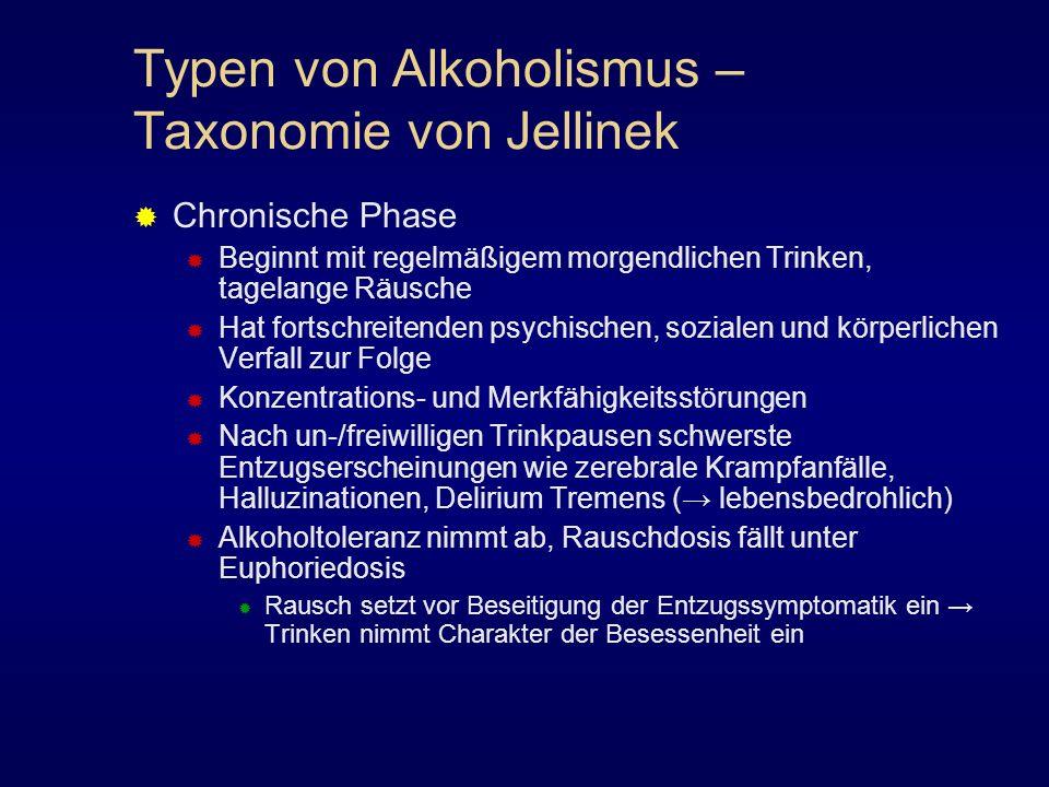 Typen von Alkoholismus – Taxonomie von Jellinek Chronische Phase Beginnt mit regelmäßigem morgendlichen Trinken, tagelange Räusche Hat fortschreitende